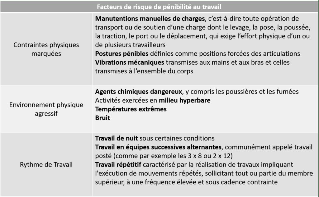 Facteurs de risques de pénibilité au travail