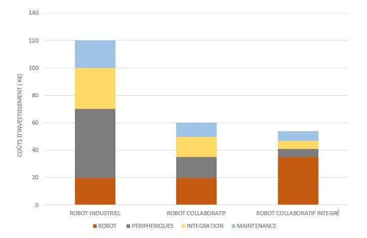 coût intégration cobot versus robot industriel