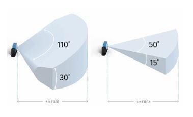 Radar volumétrique LBK system champs de détection